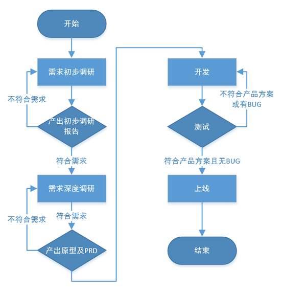 需求分析4.jpg